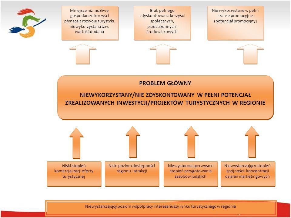 Kluczowe założenia Strategii ZAŁOŻENIE NR 1 Kontynuacja działań podjętych i zrealizowanych w latach 2006-2014.