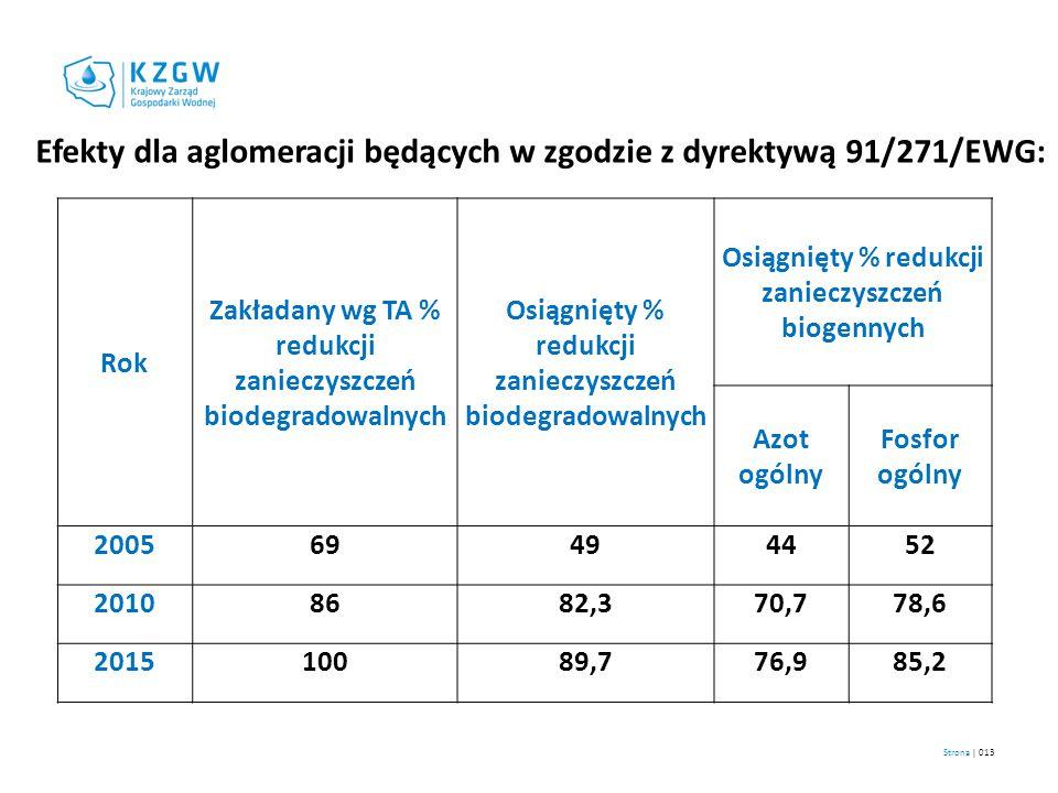 Efekty dla aglomeracji będących w zgodzie z dyrektywą 91/271/EWG: Rok Zakładany wg TA % redukcji zanieczyszczeń biodegradowalnych Osiągnięty % redukcj