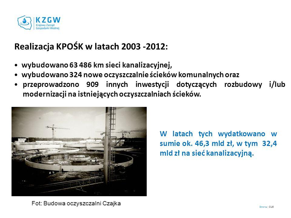 Realizacja KPOŚK w latach 2003 -2012: wybudowano 63 486 km sieci kanalizacyjnej, wybudowano 324 nowe oczyszczalnie ścieków komunalnych oraz przeprowad