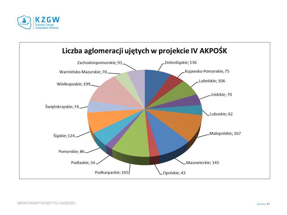 Zakres rzeczowy planowanych inwestycji w latach 2011 -2015: Sieć kanalizacyjna budowa 23 220, 7 km po korekcie ( 40 617,2 km - przed korektą) modernizacja 2 200,9 km.