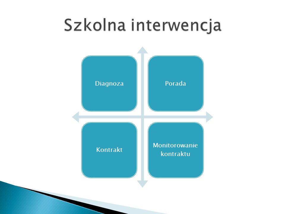 DiagnozaPoradaKontrakt Monitorowanie kontraktu