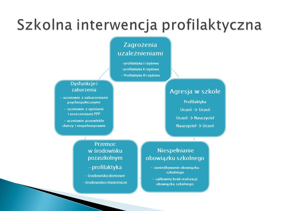 Zagrożenia uzależnieniami -profilaktyka I rzędowa -profilaktyka II rzędowa - Profilaktyka III rzędowa Agresja w szkole Profilaktyka Uczeń → Uczeń Ucze