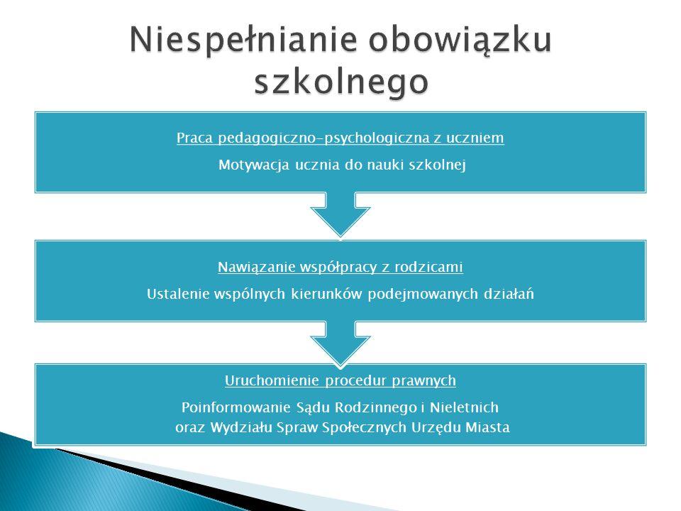 Uruchomienie procedur prawnych Poinformowanie Sądu Rodzinnego i Nieletnich oraz Wydziału Spraw Społecznych Urzędu Miasta Nawiązanie współpracy z rodzi