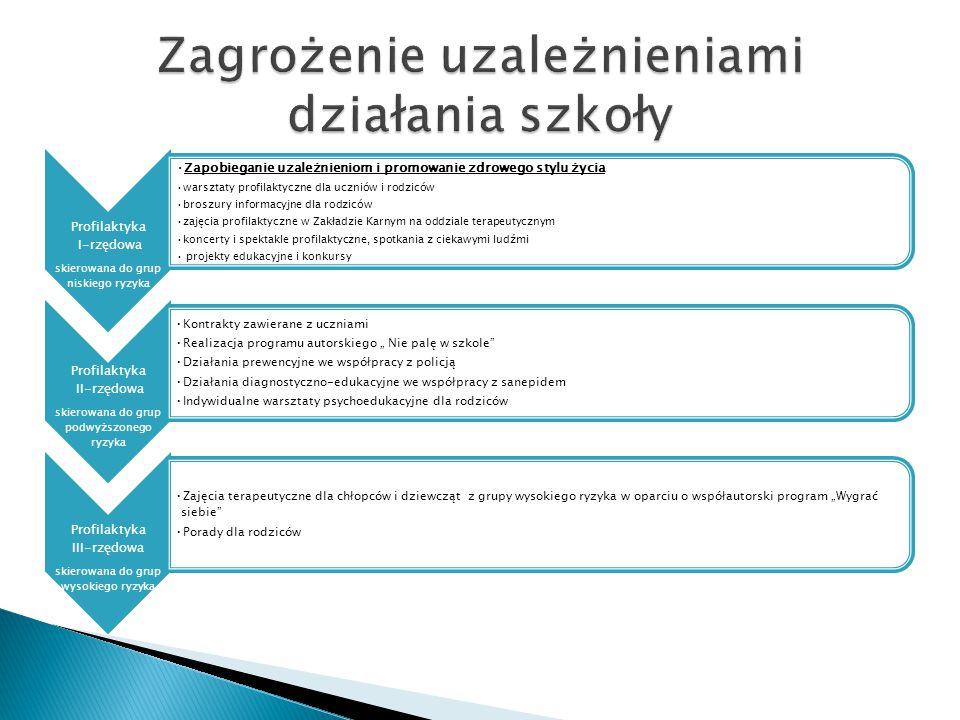 Profilaktyka I-rzędowa skierowana do grup niskiego ryzyka Zapobieganie uzależnieniom i promowanie zdrowego stylu życia warsztaty profilaktyczne dla uc
