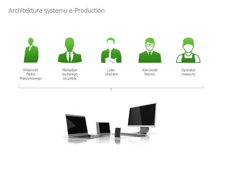 Menadżer wyższego szczebla Lider obszaru Operator maszyny Kierownik liniowy Właściciel Parku Maszynowego Architektura systemu e-Production
