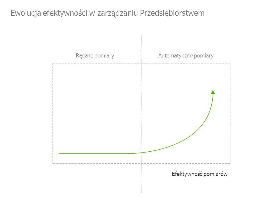 Ewolucja efektywności w zarządzaniu Przedsiębiorstwem Ręczne pomiaryAutomatyczne pomiary Efektywność pomiarów