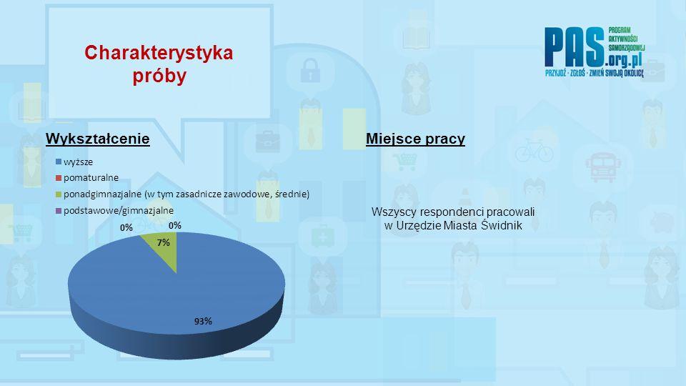 WykształcenieMiejsce pracy Wszyscy respondenci pracowali w Urzędzie Miasta Świdnik Charakterystyka próby