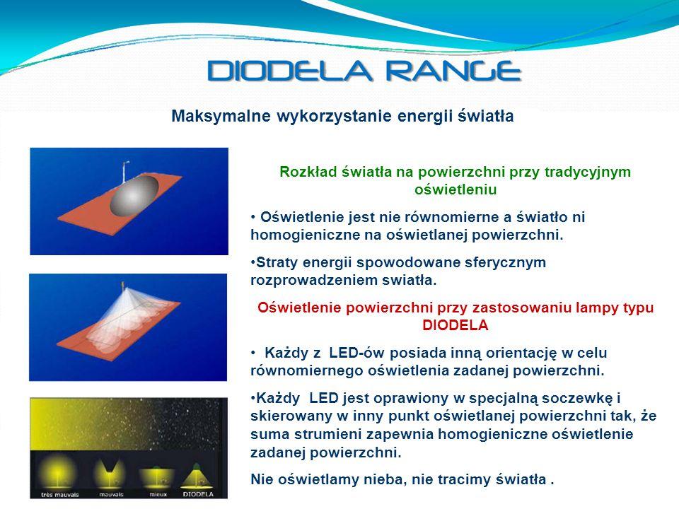 Maksymalne wykorzystanie energii światła Rozkład światła na powierzchni przy tradycyjnym oświetleniu Oświetlenie jest nie równomierne a światło ni hom