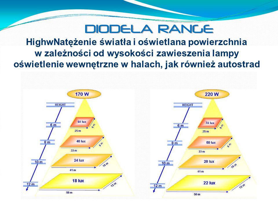 HighwNatężenie światła i oświetlana powierzchnia w zależności od wysokości zawieszenia lampy oświetlenie wewnętrzne w halach, jak również autostrad