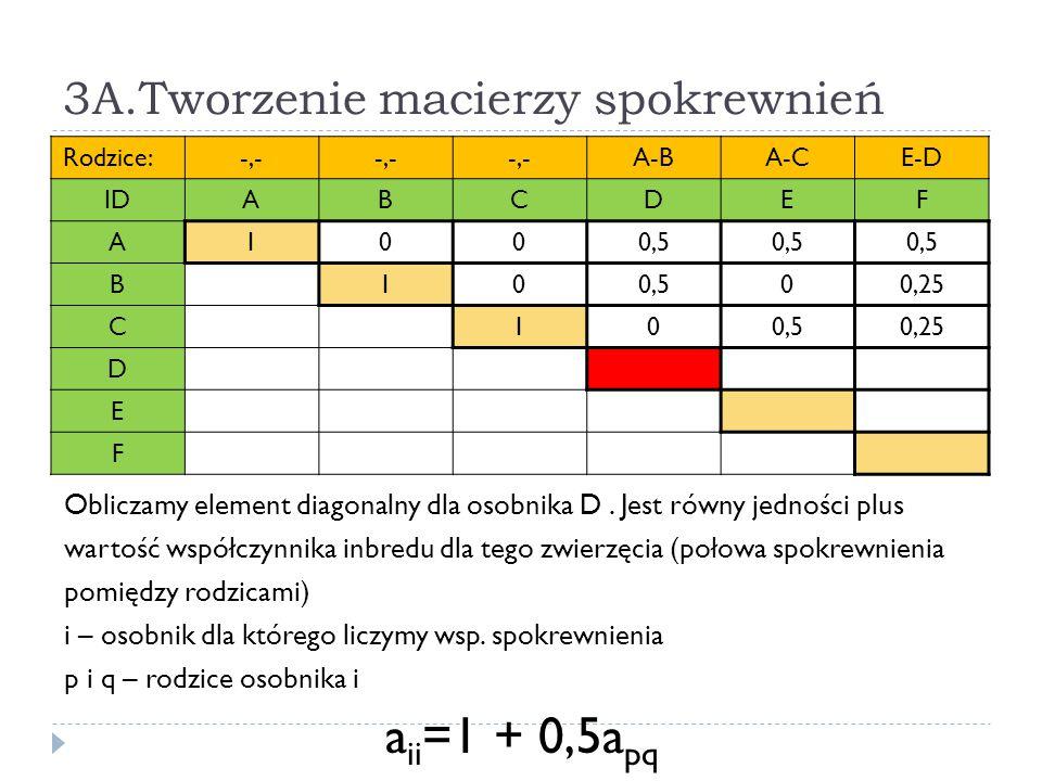 3A.Tworzenie macierzy spokrewnień Rodzice:-,- A-BA-CE-D IDABCDEF A1000,5 B10 00,25 C100,50,25 D E F Obliczamy element diagonalny dla osobnika D. Jest