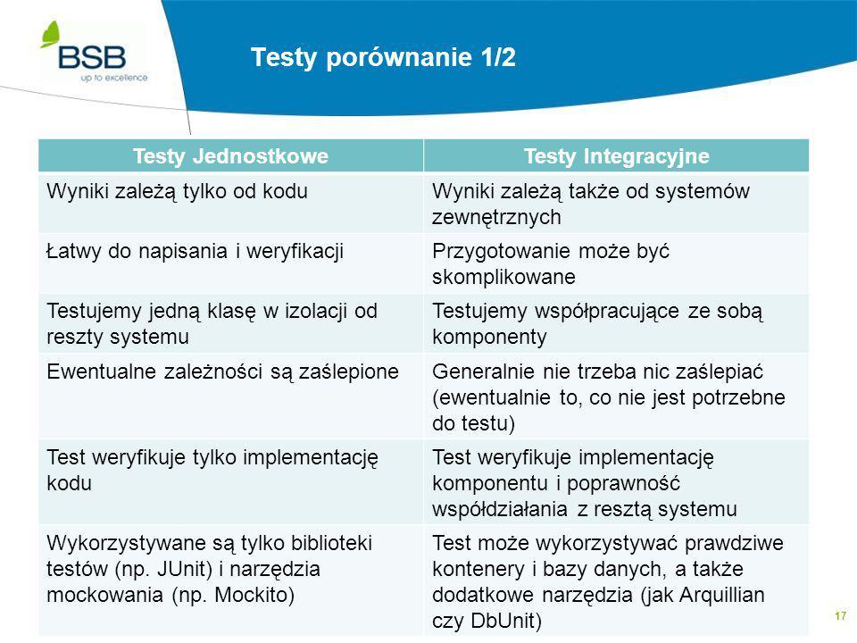 17 Testy Integracyjne a Testy Jednoskowe 1/2 Testy JednostkoweTesty Integracyjne Wyniki zależą tylko od koduWyniki zależą także od systemów zewnętrzny