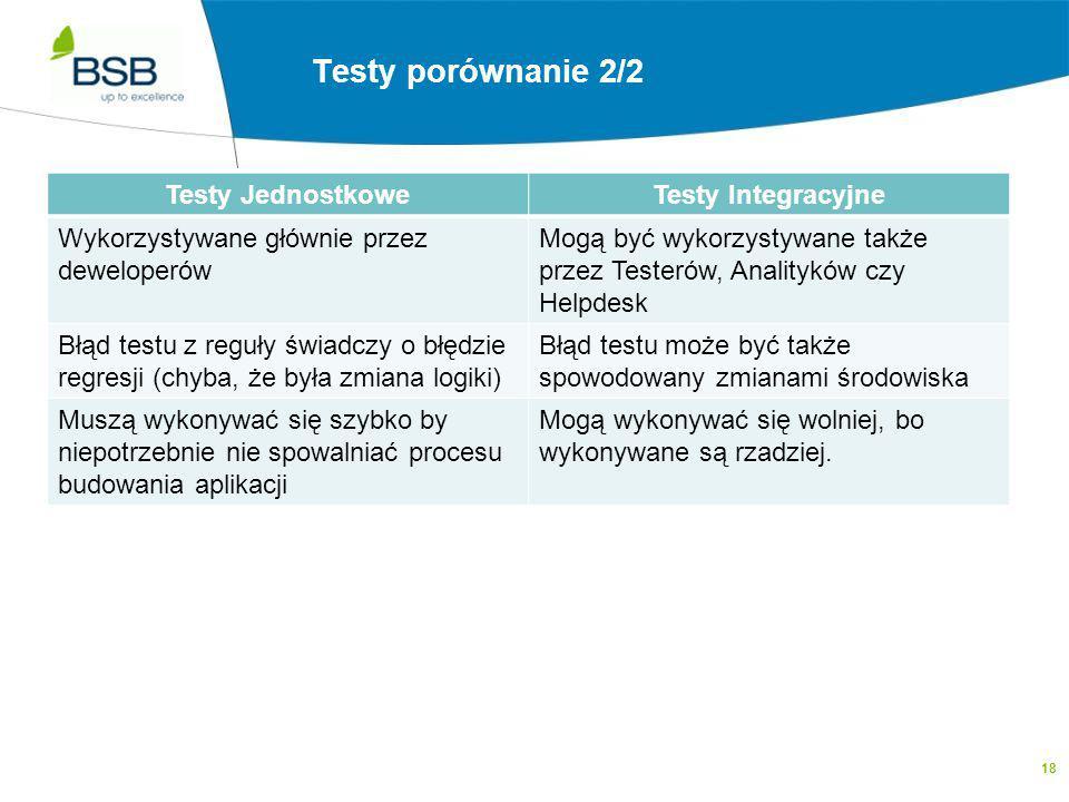 18 Testy Integracyjne a Testy Jednoskowe 2/2 Testy JednostkoweTesty Integracyjne Wykorzystywane głównie przez deweloperów Mogą być wykorzystywane takż