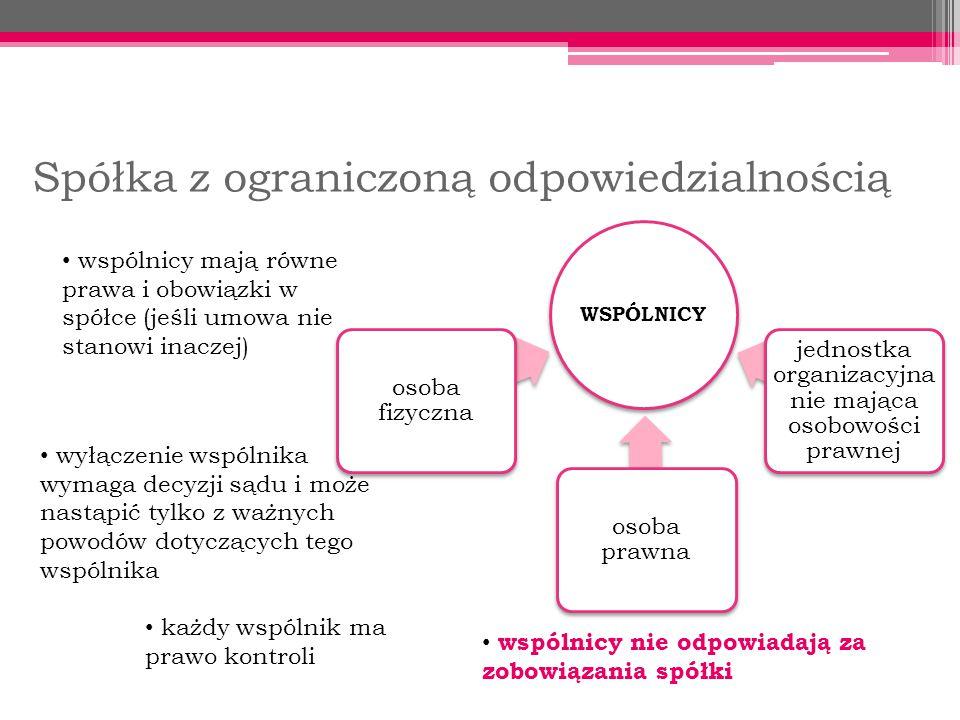Spółka z ograniczoną odpowiedzialnością WSPÓLNICY osoba fizyczna osoba prawna jednostka organizacyjna nie mająca osobowości prawnej wspólnicy mają rów