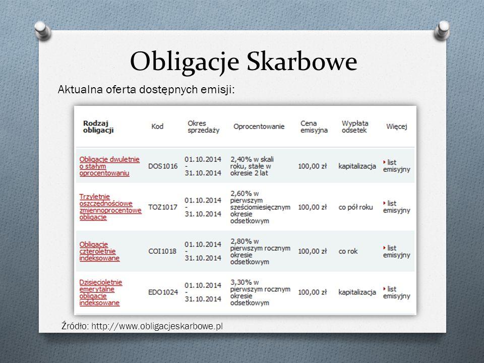 Obligacje Skarbowe Źródło: http://www.obligacjeskarbowe.pl Aktualna oferta dostępnych emisji: