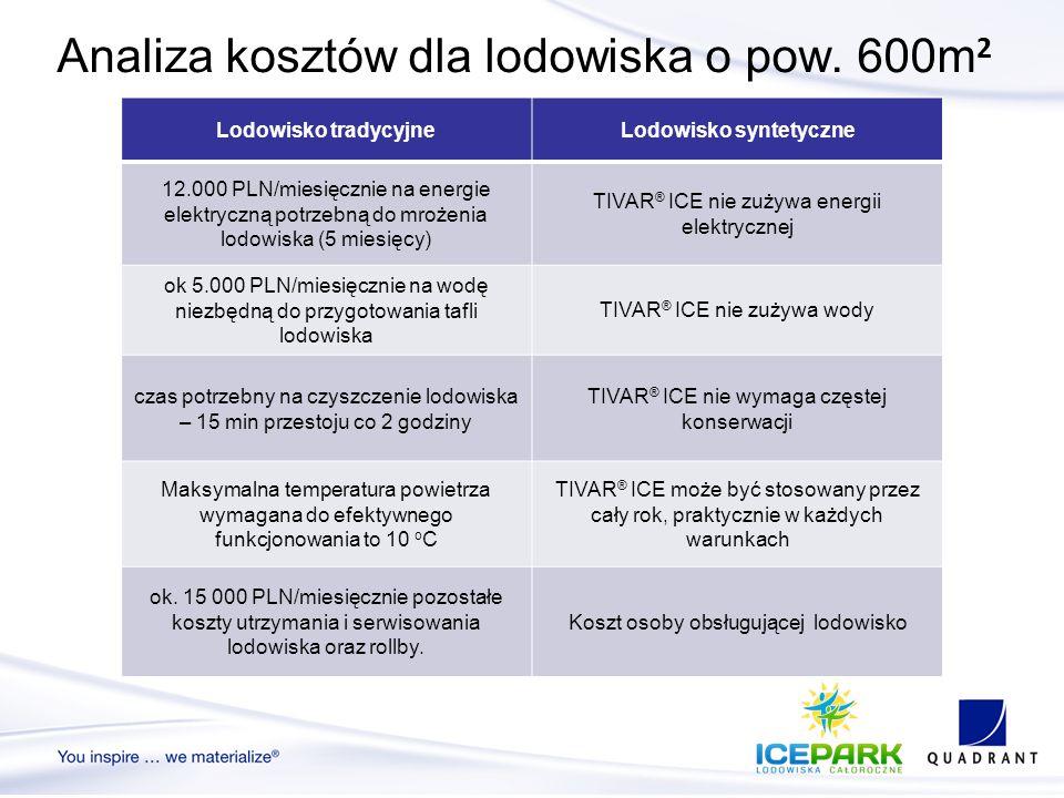 Analiza kosztów dla lodowiska o pow. 600m 2 Lodowisko tradycyjneLodowisko syntetyczne 12.000 PLN/miesięcznie na energie elektryczną potrzebną do mroże