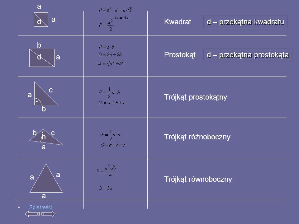 Spis treści a a a b ● a b a a Kwadrat Prostokąt Trójkąt prostokątny Trójkąt różnoboczny Trójkąt równoboczny d – przekątna kwadratu d d – przekątna prostokąta c a d h
