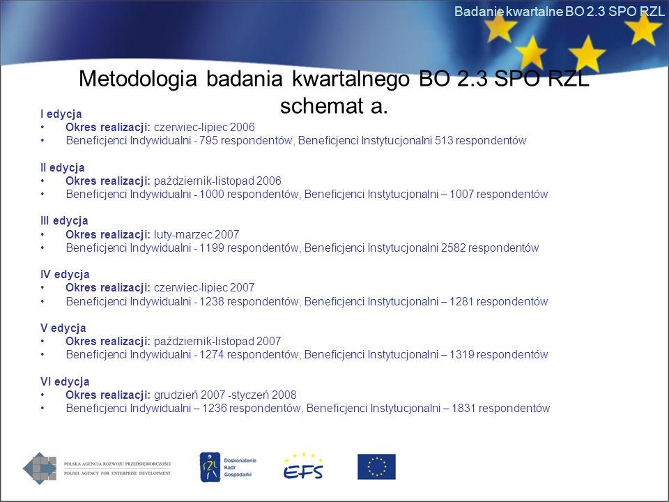 Badanie kwartalne BO 2.3 SPO RZL Metodologia badania kwartalnego BO 2.3 SPO RZL schemat a.