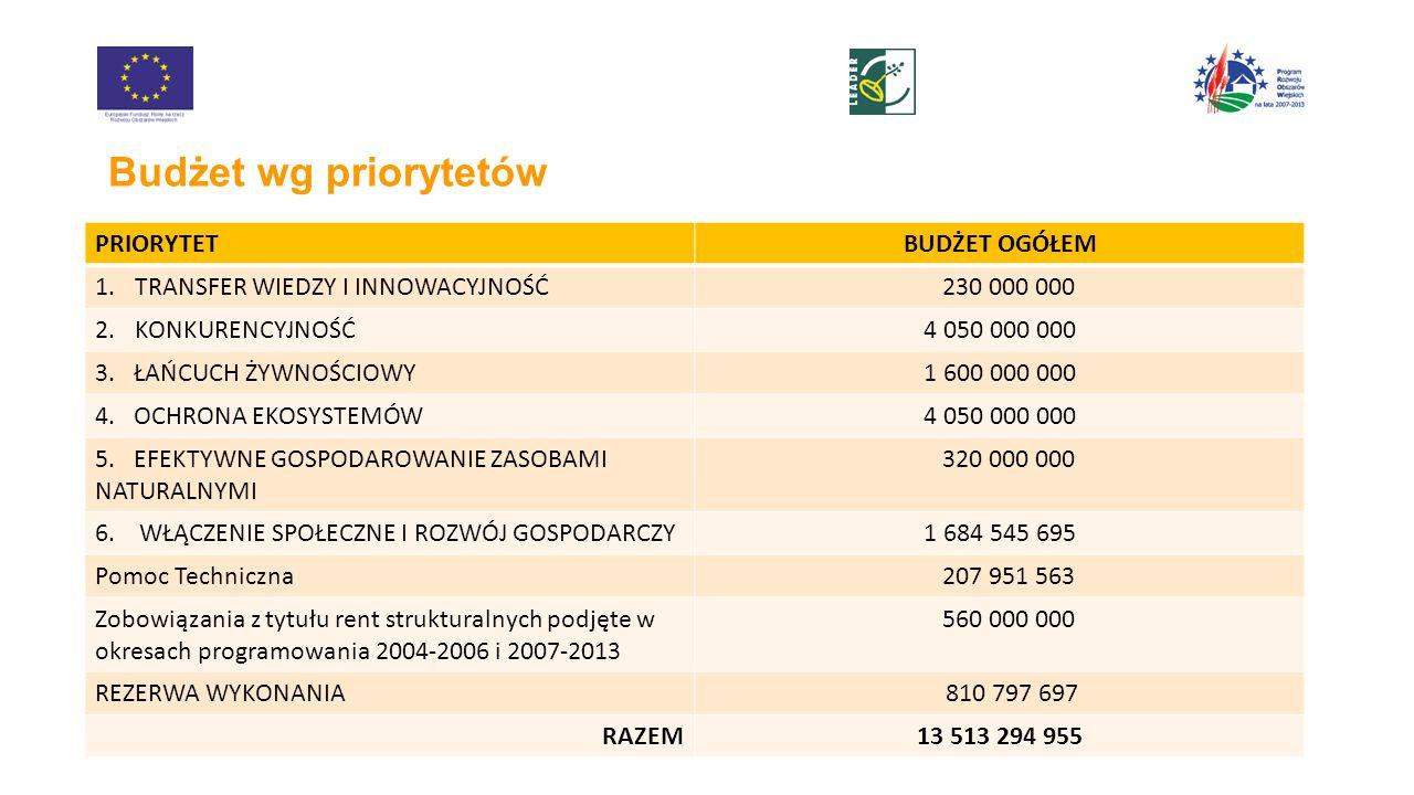 Budżet wg priorytetów PRIORYTETBUDŻET OGÓŁEM 1.TRANSFER WIEDZY I INNOWACYJNOŚĆ 230 000 000 2.KONKURENCYJNOŚĆ4 050 000 000 3.