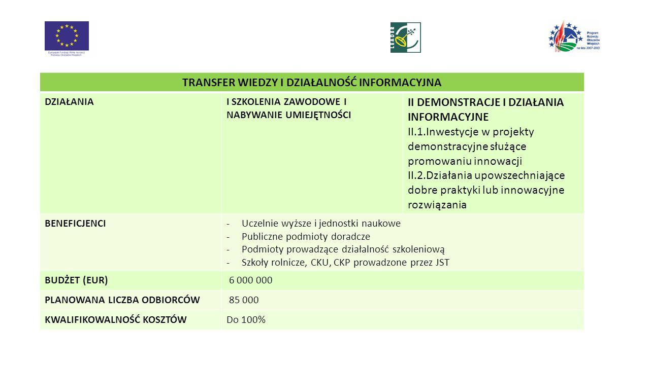 TRANSFER WIEDZY I DZIAŁALNOŚĆ INFORMACYJNA DZIAŁANIAI SZKOLENIA ZAWODOWE I NABYWANIE UMIEJĘTNOŚCI II DEMONSTRACJE I DZIAŁANIA INFORMACYJNE II.1.Inwestycje w projekty demonstracyjne służące promowaniu innowacji II.2.Działania upowszechniające dobre praktyki lub innowacyjne rozwiązania BENEFICJENCI-Uczelnie wyższe i jednostki naukowe -Publiczne podmioty doradcze -Podmioty prowadzące działalność szkoleniową -Szkoły rolnicze, CKU, CKP prowadzone przez JST BUDŻET (EUR) 6 000 000 PLANOWANA LICZBA ODBIORCÓW 85 000 KWALIFIKOWALNOŚĆ KOSZTÓWDo 100%