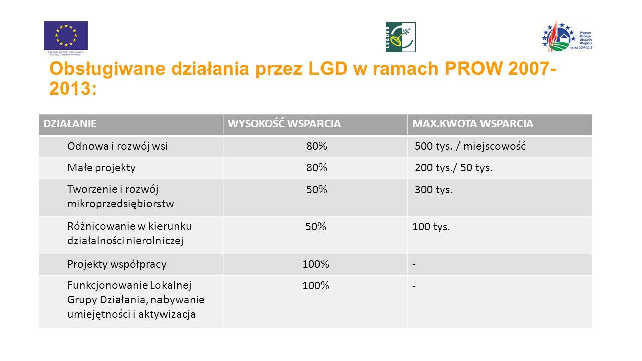 Obsługiwane działania przez LGD w ramach PROW 2007- 2013: DZIAŁANIEWYSOKOŚĆ WSPARCIAMAX.KWOTA WSPARCIA Odnowa i rozwój wsi 80% 500 tys.