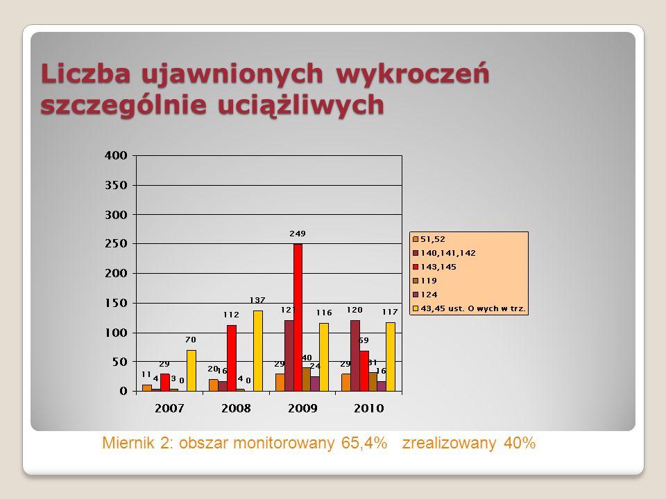 Liczba ujawnionych wykroczeń szczególnie uciążliwych Miernik 2: obszar monitorowany 65,4% zrealizowany 40%