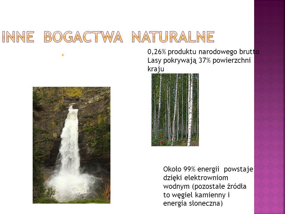  0,26% produktu narodowego brutto Lasy pokrywają 37% powierzchni kraju Około 99% energii powstaje dzięki elektrowniom wodnym (pozostałe źródła to węg