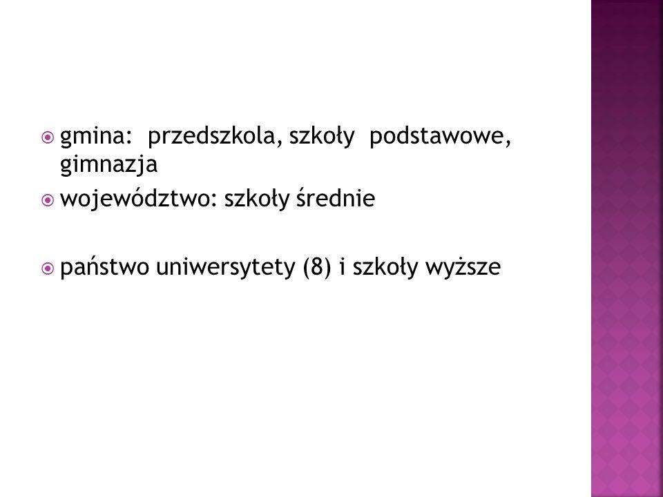  gmina: przedszkola, szkoły podstawowe, gimnazja  województwo: szkoły średnie  państwo uniwersytety (8) i szkoły wyższe