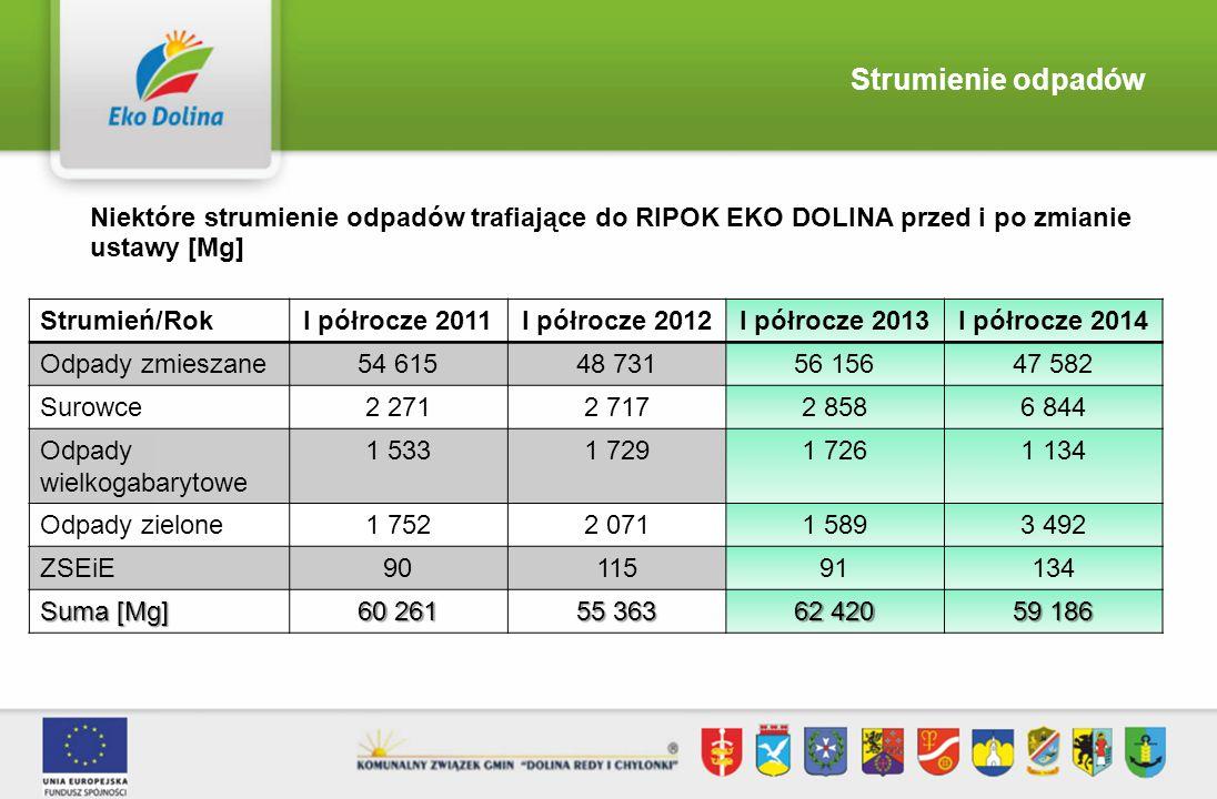 Strumienie odpadów Niektóre strumienie odpadów trafiające do RIPOK EKO DOLINA przed i po zmianie ustawy [Mg] Strumień/RokI półrocze 2011I półrocze 201