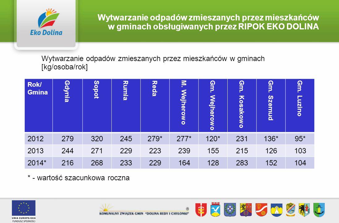 Wytwarzanie surowców przez mieszkańców w gminach obsługiwanych przez RIPOK EKO DOLINA Wytwarzanie surowców przez mieszkańców w gminach [kg/osoba/rok] Rok/ Gmina Gdynia Sopot Rumia Reda M.