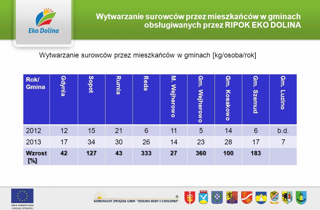 Wytwarzanie surowców przez mieszkańców w gminach obsługiwanych przez RIPOK EKO DOLINA Wytwarzanie surowców przez mieszkańców w gminach [kg/osoba/rok]