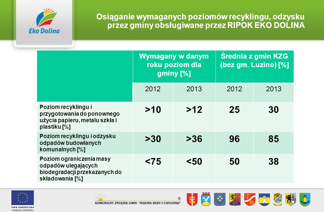 Osiąganie wymaganych poziomów recyklingu, odzysku przez gminy obsługiwane przez RIPOK EKO DOLINA Wymagany w danym roku poziom dla gminy [%] Średnia z gmin KZG (bez gm.