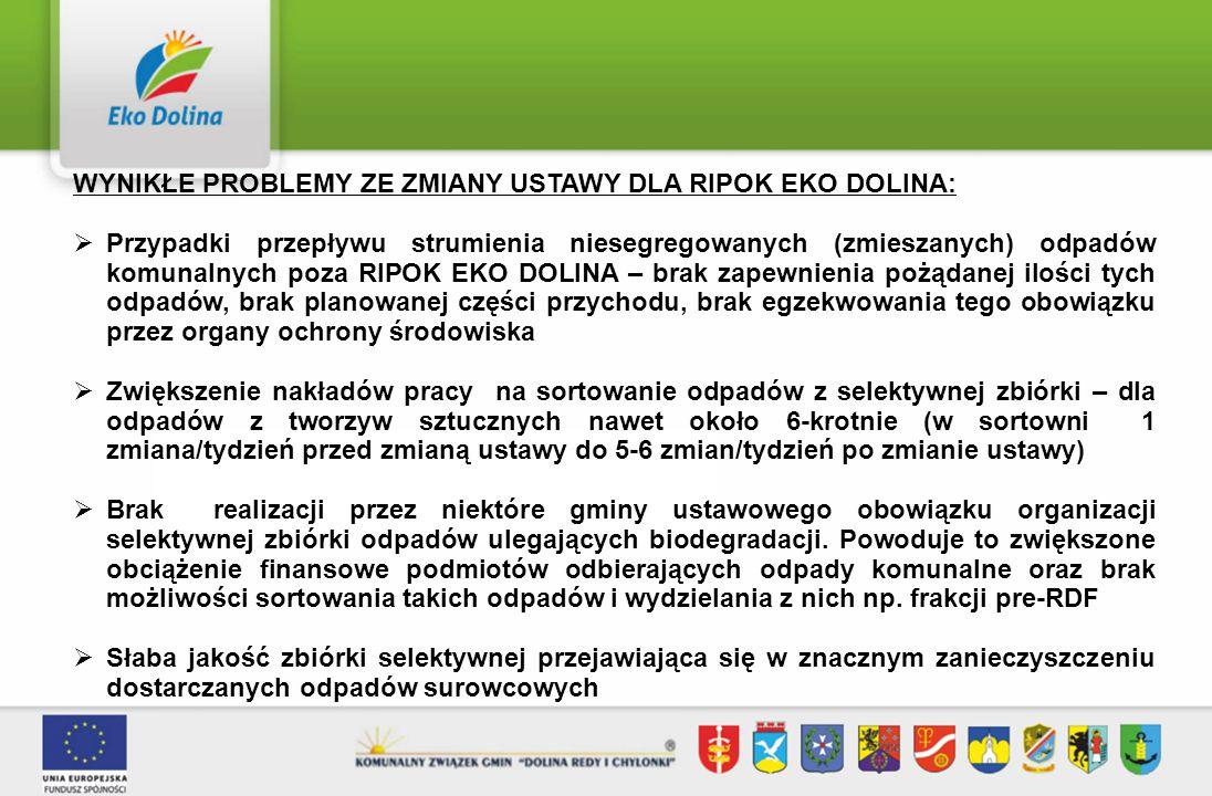 WYNIKŁE PROBLEMY ZE ZMIANY USTAWY DLA RIPOK EKO DOLINA:  Przypadki przepływu strumienia niesegregowanych (zmieszanych) odpadów komunalnych poza RIPOK