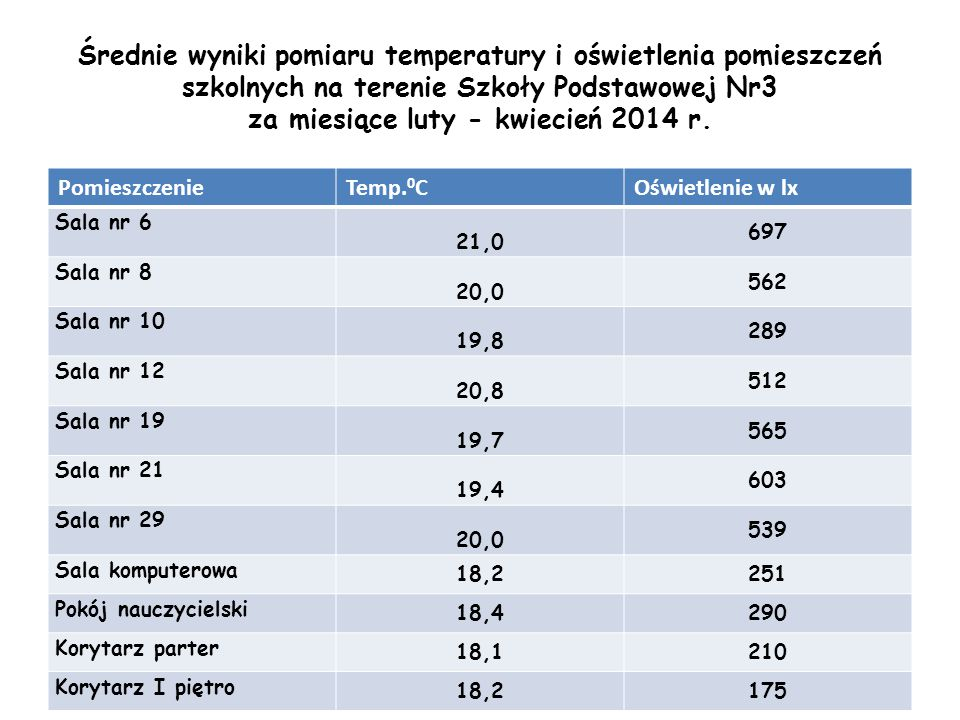 Średnie wyniki pomiaru temperatury i oświetlenia pomieszczeń szkolnych na terenie Szkoły Podstawowej Nr3 za miesiące luty - kwiecień 2014 r. Pomieszcz