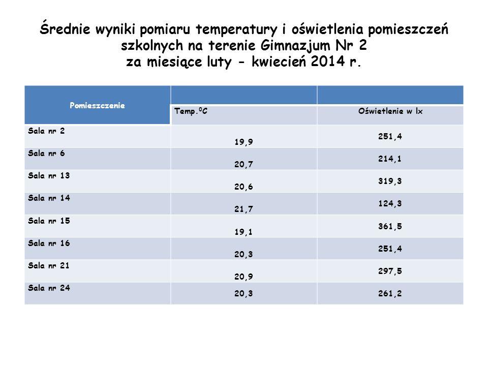Średnie wyniki pomiaru temperatury i oświetlenia pomieszczeń szkolnych na terenie Gimnazjum Nr 2 za miesiące luty - kwiecień 2014 r. Pomieszczenie Tem