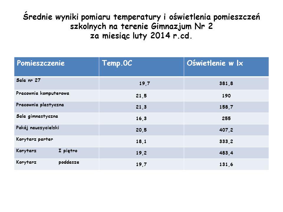 Średnie wyniki pomiaru temperatury i oświetlenia pomieszczeń szkolnych na terenie Gimnazjum Nr 2 za miesiąc luty 2014 r.cd. PomieszczenieTemp.0COświet