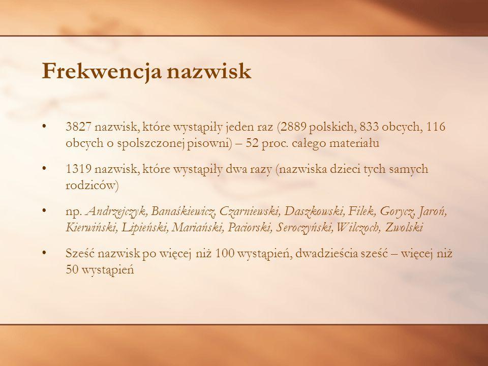 Frekwencja nazwisk 3827 nazwisk, które wystąpiły jeden raz (2889 polskich, 833 obcych, 116 obcych o spolszczonej pisowni) – 52 proc. całego materiału