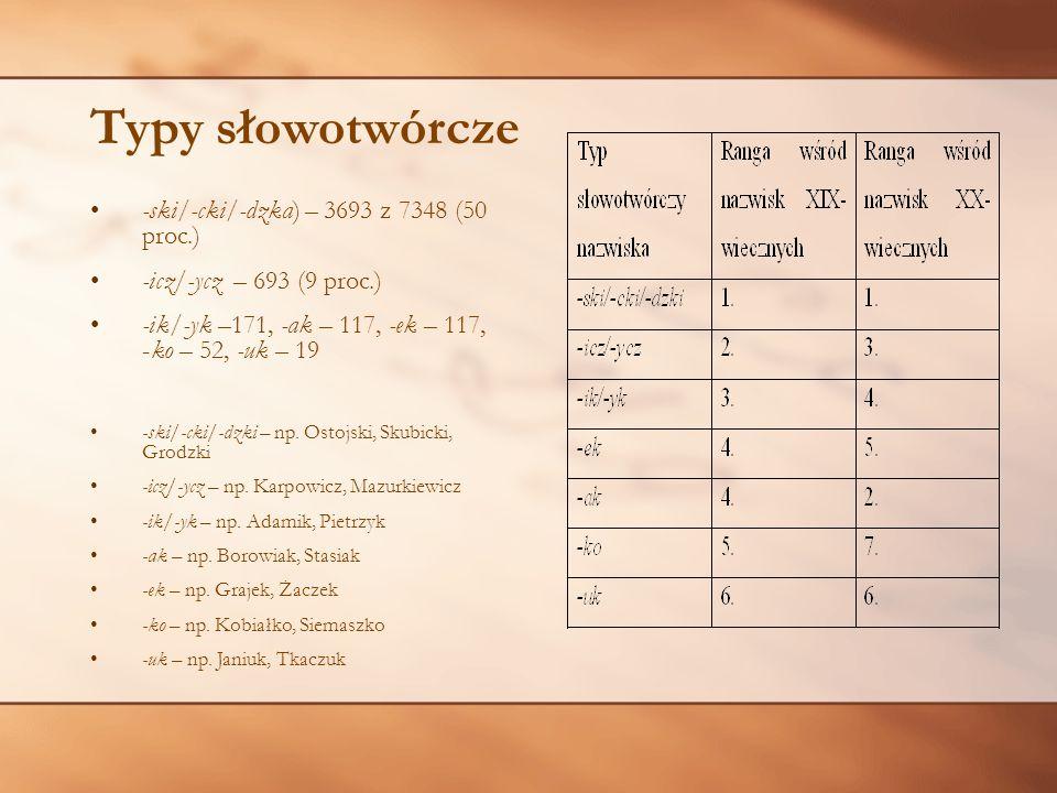 Typy słowotwórcze -ski/-cki/-dzka) – 3693 z 7348 (50 proc.) -icz/-ycz – 693 (9 proc.) -ik/-yk –171, -ak – 117, -ek – 117, -ko – 52, -uk – 19 -ski/-cki