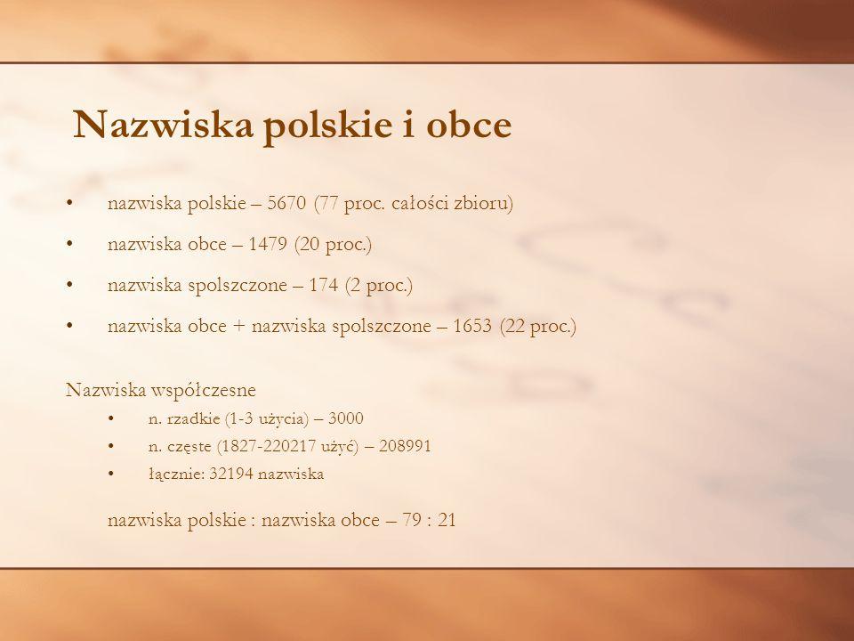 Nazwiska polskie i obce nazwiska polskie – 5670 (77 proc. całości zbioru) nazwiska obce – 1479 (20 proc.) nazwiska spolszczone – 174 (2 proc.) nazwisk