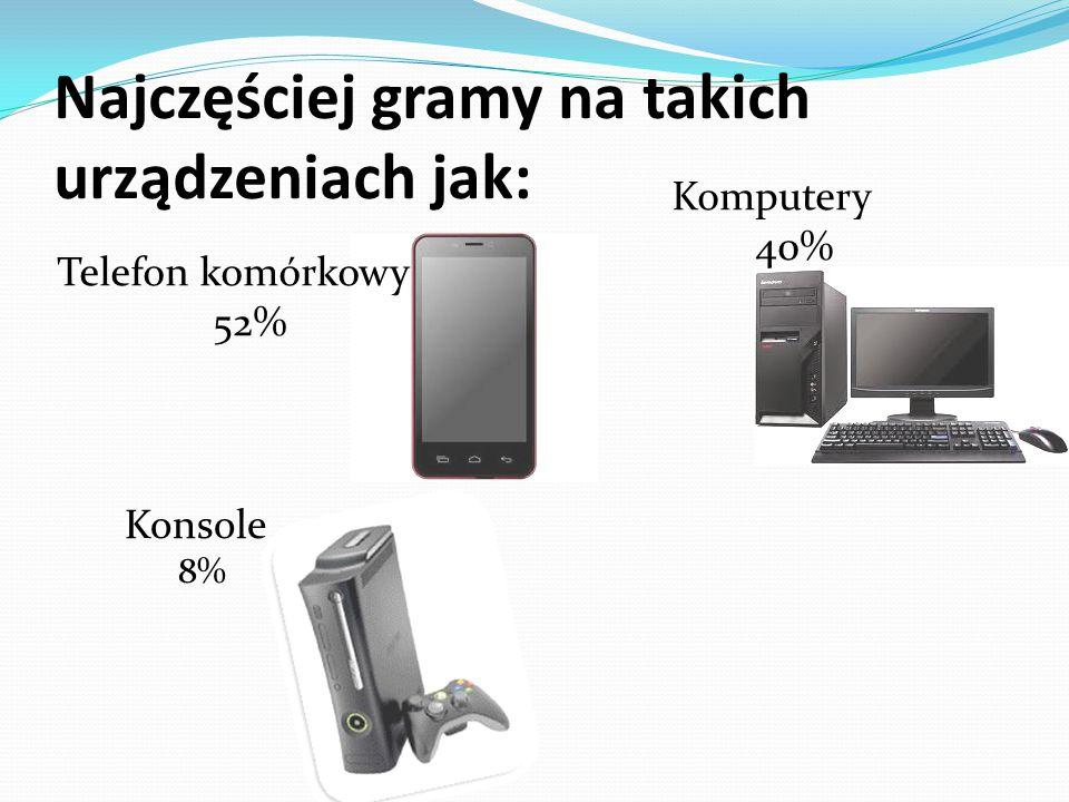 Najczęściej gramy na takich urządzeniach jak: Telefon komórkowy 52% Komputery 40% Konsole 8%