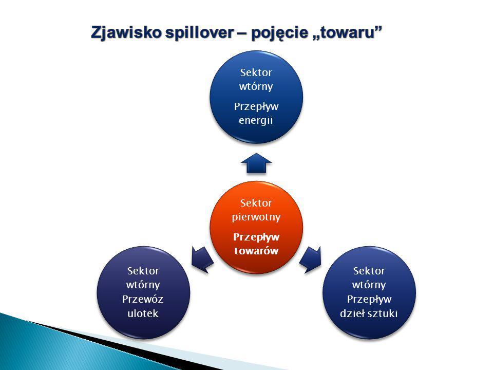 Sektor pierwotny Przepływ towarów Sektor wtórny Przepływ energii Sektor wtórny Przepływ dzieł sztuki Sektor wtórny Przewóz ulotek