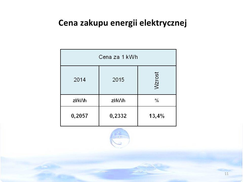 Cena zakupu energii elektrycznej 11