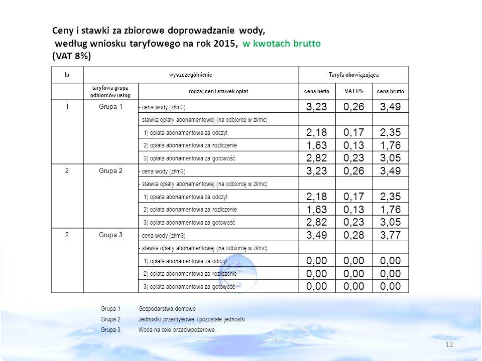 Ceny i stawki za zbiorowe doprowadzanie wody, według wniosku taryfowego na rok 2015, w kwotach brutto (VAT 8%) lpwyszczególnienieTaryfa obowiązująca taryfowa grupa odbiorców usług rodzaj cen i stawek opłatcena nettoVAT 8%cena brutto 1Grupa 1 - cena wody (zł/m3) 3,230,263,49 - stawka opłaty abonamentowej (na odbiorcę w zł/mc) 1) opłata abonamentowa za odczyt 2,180,172,35 2) opłata abonamentowa za rozliczenie 1,630,131,76 3) opłata abonamentowa za gotowość 2,820,233,05 2Grupa 2 - cena wody (zł/m3) 3,230,263,49 - stawka opłaty abonamentowej (na odbiorcę w zł/mc) 1) opłata abonamentowa za odczyt 2,180,172,35 2) opłata abonamentowa za rozliczenie 1,630,131,76 3) opłata abonamentowa za gotowość 2,820,233,05 2Grupa 3 - cena wody (zł/m3) 3,490,283,77 - stawka opłaty abonamentowej (na odbiorcę w zł/mc) 1) opłata abonamentowa za odczyt 0,00 2) opłata abonamentowa za rozliczenie 0,00 3) opłata abonamentowa za gotowość 0,00 Grupa 1Gospodarstwa domowe Grupa 2Jednostki przemysłowe i pozostałe jednostki Grupa 3Woda na cele przeciwpożarowe 12