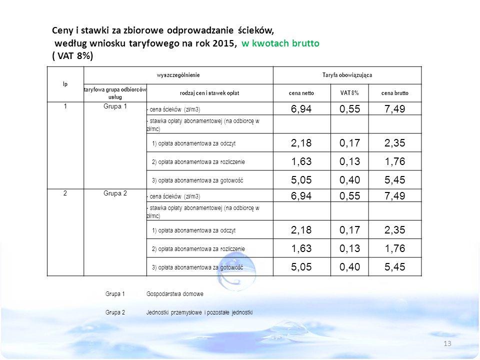 Ceny i stawki za zbiorowe odprowadzanie ścieków, według wniosku taryfowego na rok 2015, w kwotach brutto ( VAT 8%) lp wyszczególnienieTaryfa obowiązująca taryfowa grupa odbiorców usług rodzaj cen i stawek opłatcena nettoVAT 8%cena brutto 1Grupa 1 - cena ścieków (zł/m3) 6,940,557,49 - stawka opłaty abonamentowej (na odbiorcę w zł/mc) 1) opłata abonamentowa za odczyt 2,180,172,35 2) opłata abonamentowa za rozliczenie 1,630,131,76 3) opłata abonamentowa za gotowość 5,050,405,45 2Grupa 2 - cena ścieków (zł/m3) 6,940,557,49 - stawka opłaty abonamentowej (na odbiorcę w zł/mc) 1) opłata abonamentowa za odczyt 2,180,172,35 2) opłata abonamentowa za rozliczenie 1,630,131,76 3) opłata abonamentowa za gotowość 5,050,405,45 Grupa 1Gospodarstwa domowe Grupa 2Jednostki przemysłowe i pozostałe jednostki 13