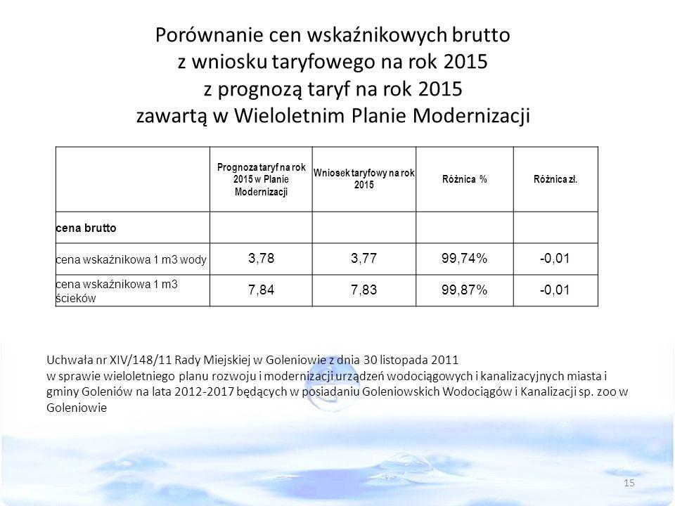 Porównanie cen wskaźnikowych brutto z wniosku taryfowego na rok 2015 z prognozą taryf na rok 2015 zawartą w Wieloletnim Planie Modernizacji Uchwała nr