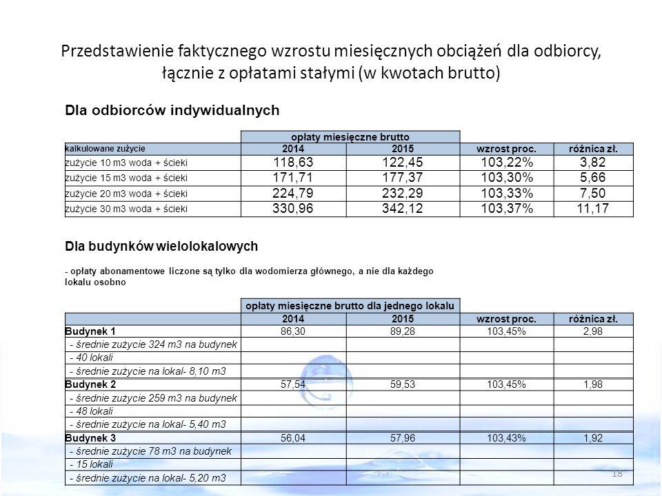 Przedstawienie faktycznego wzrostu miesięcznych obciążeń dla odbiorcy, łącznie z opłatami stałymi (w kwotach brutto) Dla odbiorców indywidualnych opłaty miesięczne brutto kalkulowane zużycie 20142015wzrost proc.różnica zł.