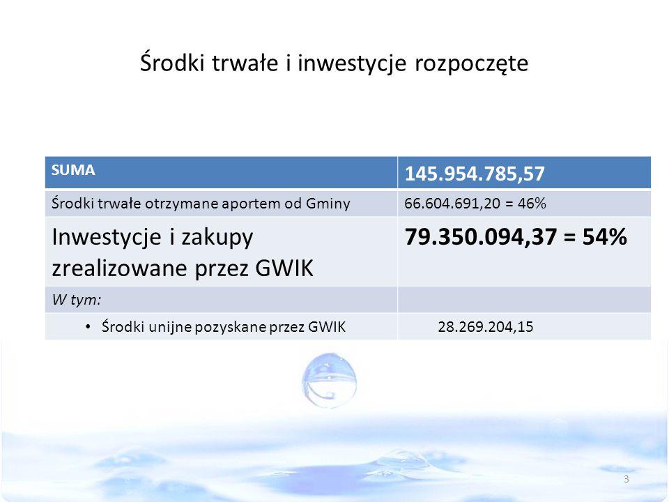Środki trwałe i inwestycje rozpoczęte SUMA 145.954.785,57 Środki trwałe otrzymane aportem od Gminy66.604.691,20 = 46% Inwestycje i zakupy zrealizowane przez GWIK 79.350.094,37 = 54% W tym: Środki unijne pozyskane przez GWIK28.269.204,15 3