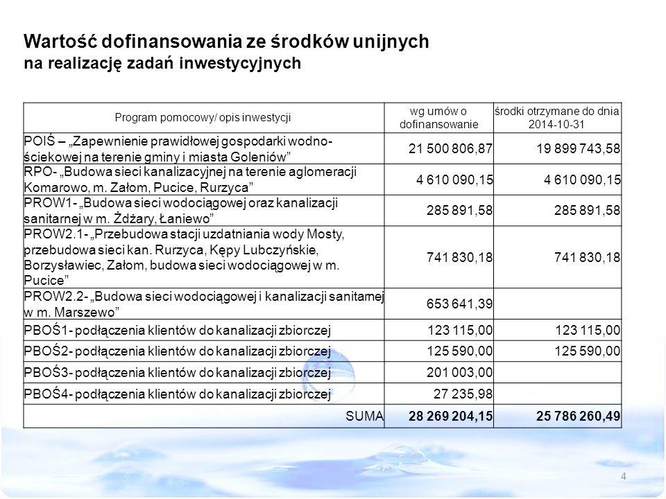 """Wartość dofinansowania ze środków unijnych na realizację zadań inwestycyjnych Program pomocowy/ opis inwestycji wg umów o dofinansowanie środki otrzymane do dnia 2014-10-31 POIŚ – """"Zapewnienie prawidłowej gospodarki wodno- ściekowej na terenie gminy i miasta Goleniów 21 500 806,8719 899 743,58 RPO- """"Budowa sieci kanalizacyjnej na terenie aglomeracji Komarowo, m."""