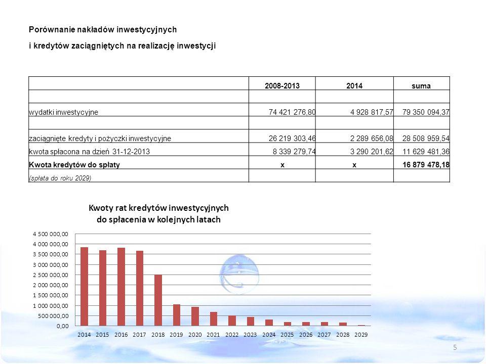 Porównanie nakładów inwestycyjnych i kredytów zaciągniętych na realizację inwestycji 2008-20132014suma wydatki inwestycyjne74 421 276,804 928 817,5779 350 094,37 zaciągnięte kredyty i pożyczki inwestycyjne26 219 303,462 289 656,0828 508 959,54 kwota spłacona na dzień 31-12-20138 339 279,743 290 201,6211 629 481,36 Kwota kredytów do spłatyxx16 879 478,18 (spłata do roku 2029) 5