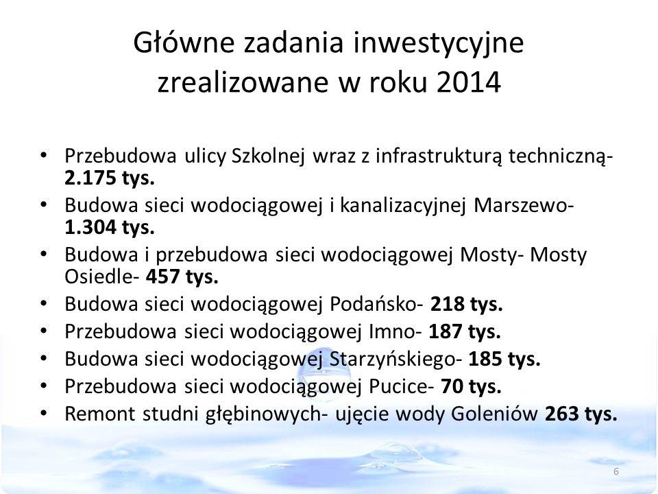 Główne zadania inwestycyjne zrealizowane w roku 2014 Przebudowa ulicy Szkolnej wraz z infrastrukturą techniczną- 2.175 tys. Budowa sieci wodociągowej