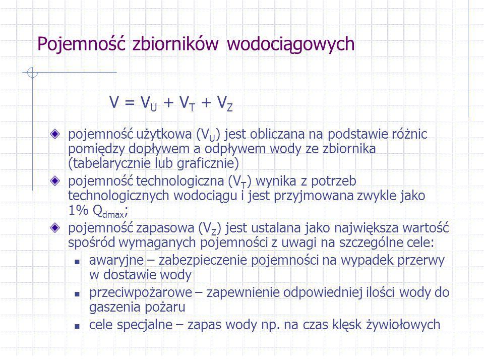 Zasady ustalania pojemności zapasowej V PP, V SP – ustala się w oparciu o odrębne normy i przepisy V aw – ustala się na podstawie dopuszczalnego niedoboru wody w systemie (analiza niezawodnościowa) N i = (Q n – Q i ) T n ; Q i =  Q n N i = (1 -  ) Q n T n D i = N i – V aw = 0  V aw = (1 -  ) Q n T n gdzie: Q n – nominalne zapotrzebowanie na wodę [m 3 /h] Q i – dostawa wody w czasie trwania awarii [m 3 /h]  - poziom niedoboru wody w czasie trwania awrii (zwykle  =0,3) T n – przewidywany czas usuwania skutków awarii [h] Przyjmując założenie, że deficyt wody w systemie w czasie trwania awarii: V z = max (V PP, V SP, V aw )